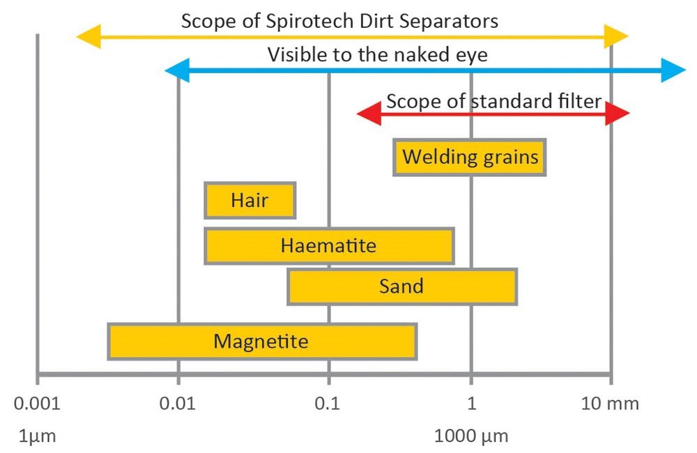 Particle size Spirotech products